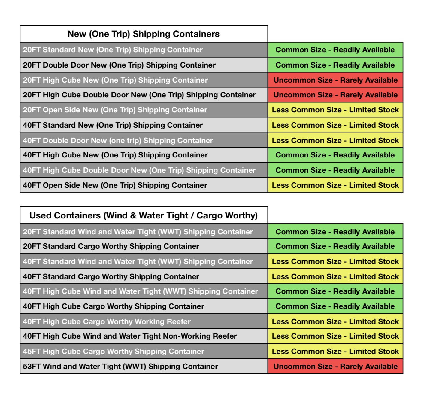 Shipping Container Sizes And Prices, Used Shipping ...